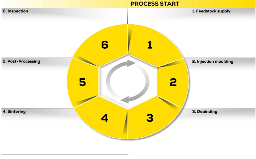 Prozessgrafik_en_without.jpg
